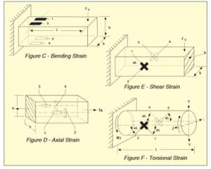 StrainSensorArrangement