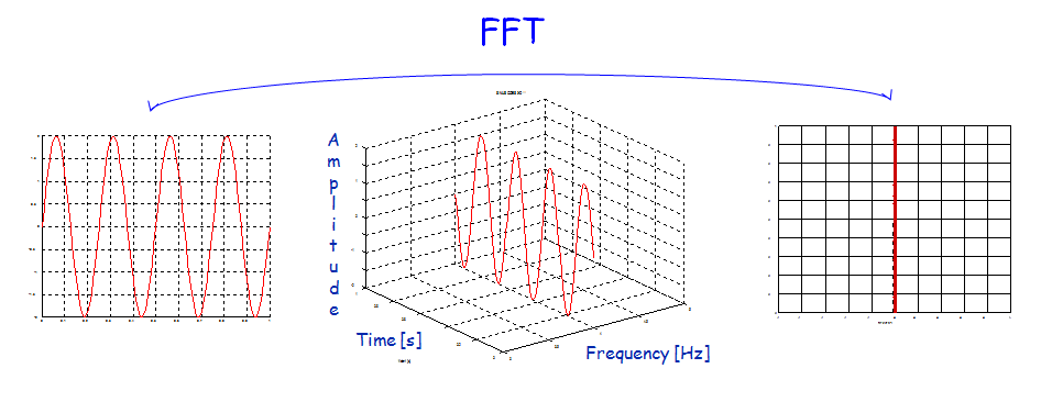 TimeFrequencySpectrogram