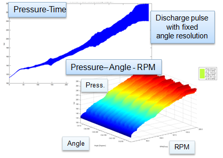 Pump Pressure Resampled to Rotation Angle and RPM