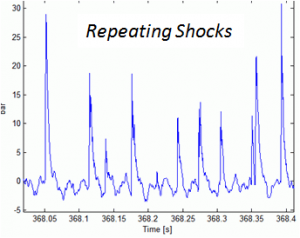 Repeating Pump Pulsation Shocks from Wave Steepening