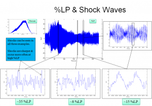 Repetitive Shocks from Wave Steepening from operation of mudpump. The shock wave amplitude can be seen to increase with increasing %LP, i.e. the non-linear wave motion becomes stronger the higher the %LP.