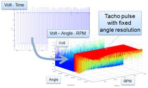 Tachometer Signal Resampling for Order Tracking