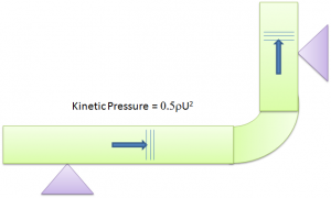 Kinetic Pressure Excitation of piping