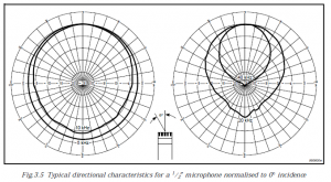 Microphone Directivity varies with frequency (and microphone diameter)