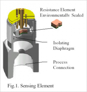 How a resistive pressure sensor is built up.