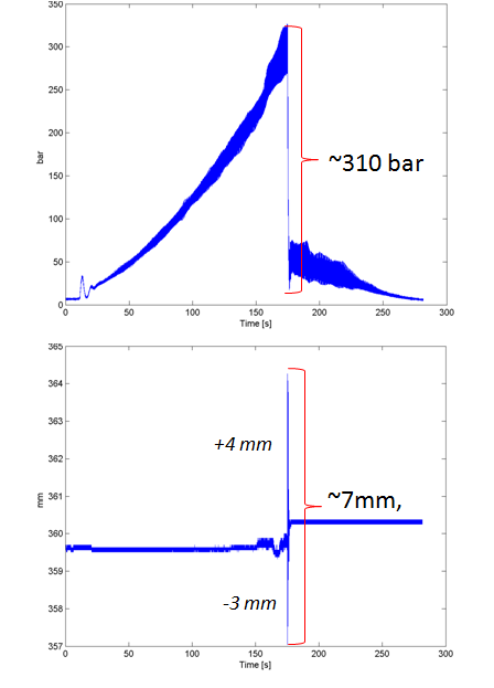 Pipe displacement and Pressure drop at time of safety valve release.