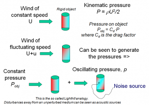 The Lighthill analogy as evidenced for Aeolian tones of an immobile object like a column or a ship mast